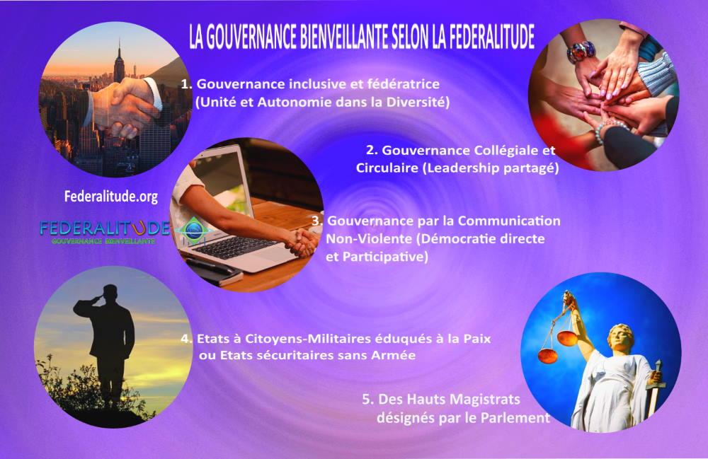 FIBG Federalitude Principes Gouvernance Bienveillante